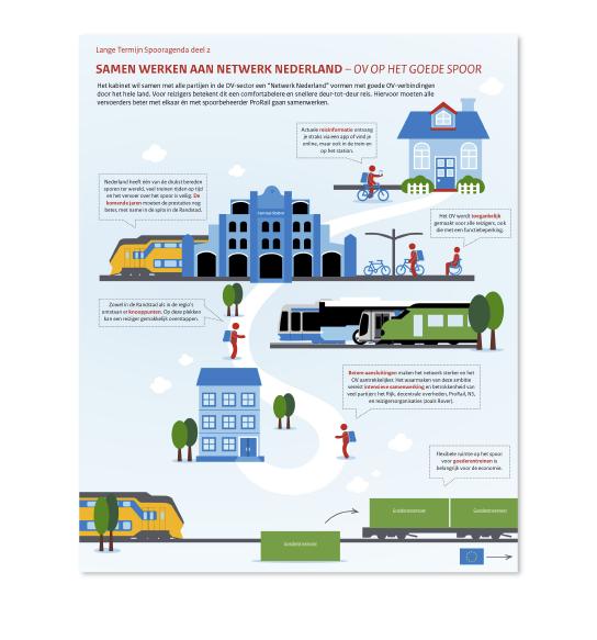 Infographic over het OV een opdracht van Ministrerie van Infrastructuur en Milieu